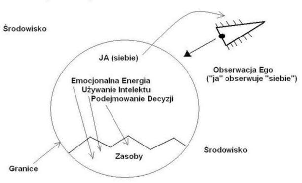 System 3-4