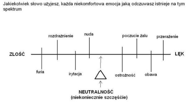 Mind OS 10.14 Spektrum negatywnej energii