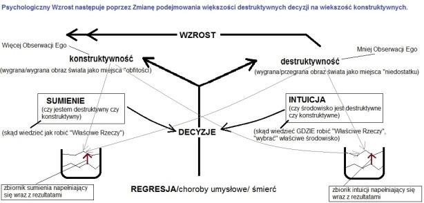 Wykres 10.11 Mind OS Psychologiczny Wzrost