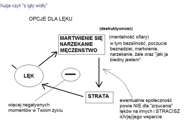 """Wykres 10.10 Mind OS Iluzja czyli """"z igły widły"""""""