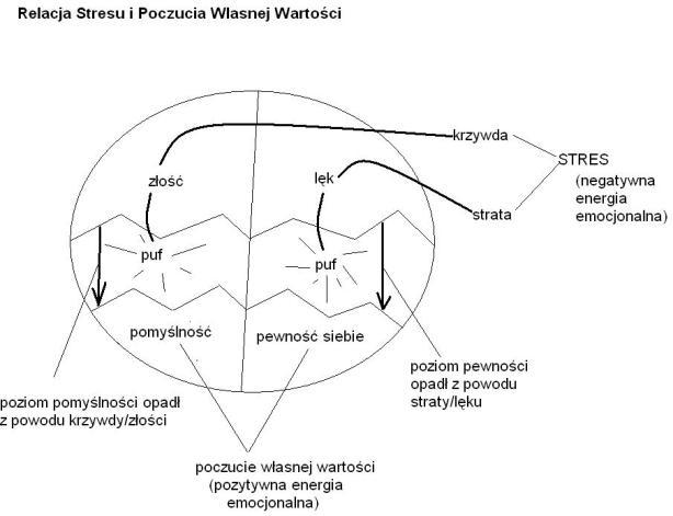 Wykres - 10.3 Mind OS Relacja Stresu i Poczucia własnej wartości