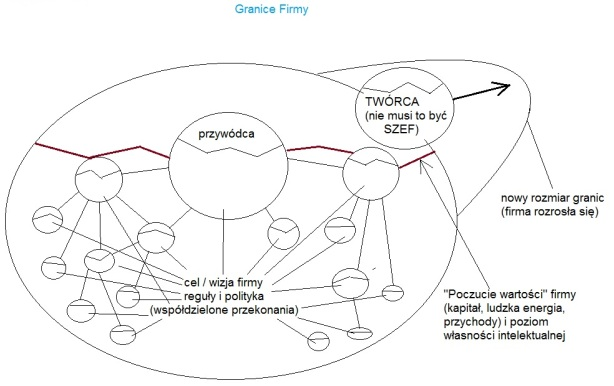 12-3 Granice Firmy