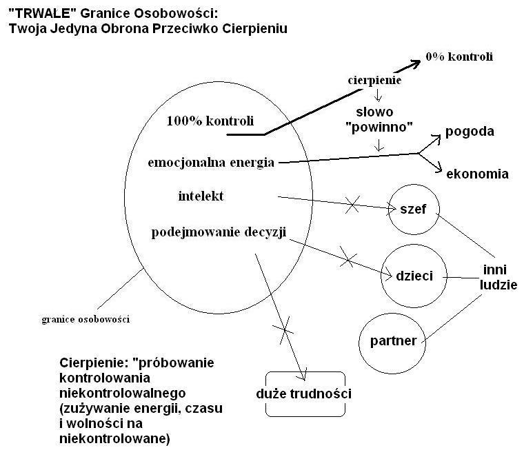 zaloty vs wykres randkowy
