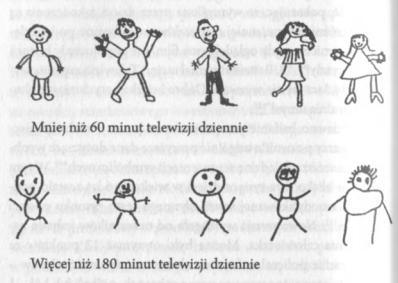 Teleogłupianie - więcej niż 180 minut dziennie