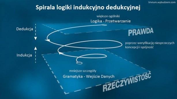 Spirala-indukcyjno-dedukcyjna (1)