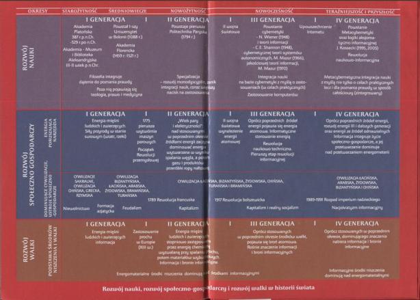 Rozwój nauki, rozwój społ-gosp i rozwój walki w historii świata2