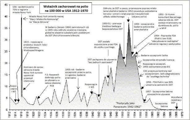 Porządek chronologiczny Polio w USA 1912-1970