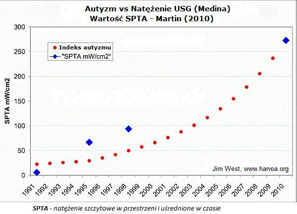 autyzm-natezenie
